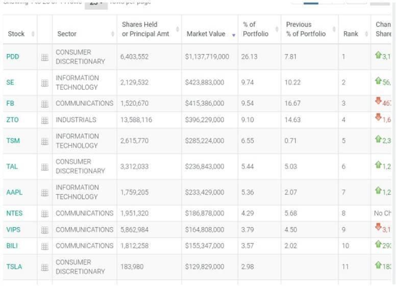 网上兼职去哪里找比较好?景林资产Q4最爱中概股,大举增持拼多多(PDD.US)、台积电(TSM.US)等