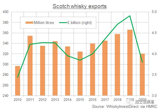 2020年,苏格兰威士忌出口将下降23%,中国市场相对市场将上升20%,首次闯入前十!