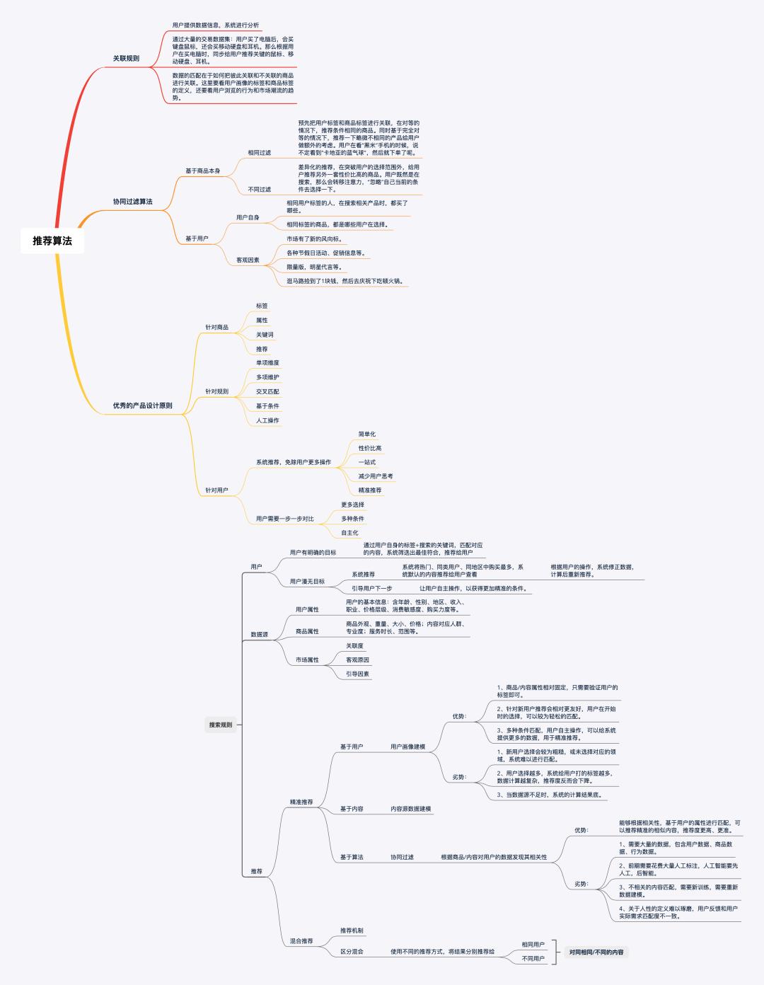 一个不懂算法的产品聊聊推荐应用(附思维导图)