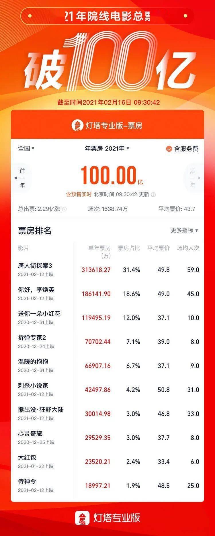 一个新纪录诞生!2021年中国电影总票房破百亿