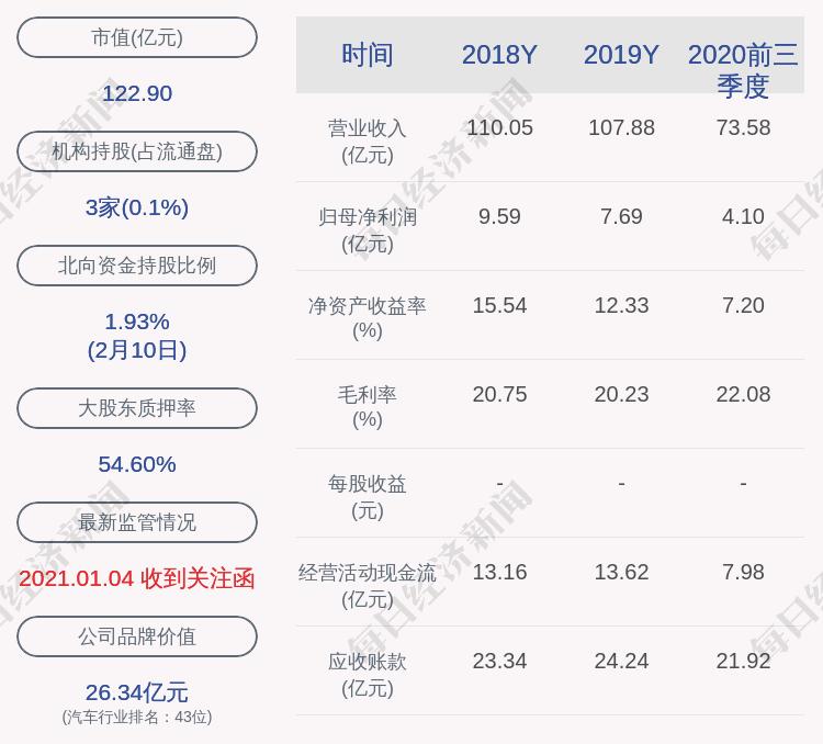 万丰奥威:控股股东解除质押1.11亿股