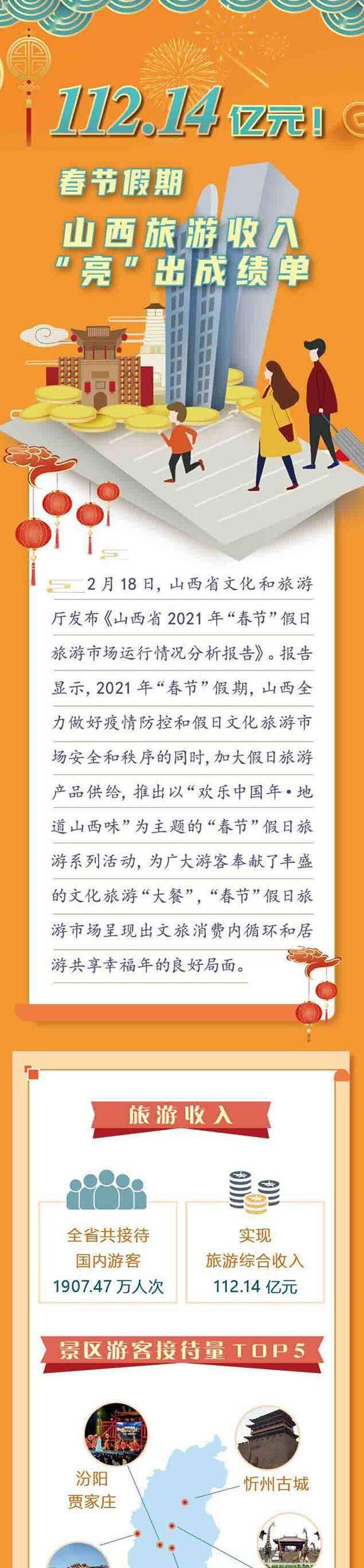 """图解丨112.14亿元!山西旅游""""亮""""出春节成绩单  第1张"""
