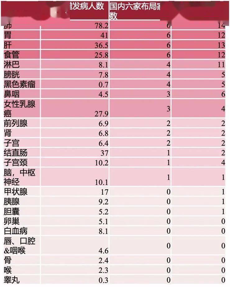 """国产PD-1纷纷出海寻商机:昔日""""千亿市场""""缩水,全球在研154个PD-1中国企业超半数"""