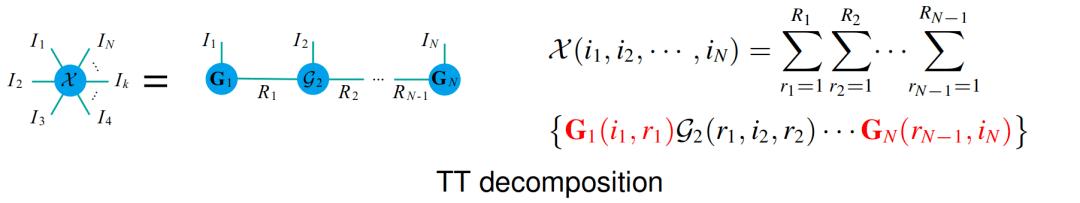 一种新的全连接张量网络分解:突破TT和TR分解的局限性  第5张