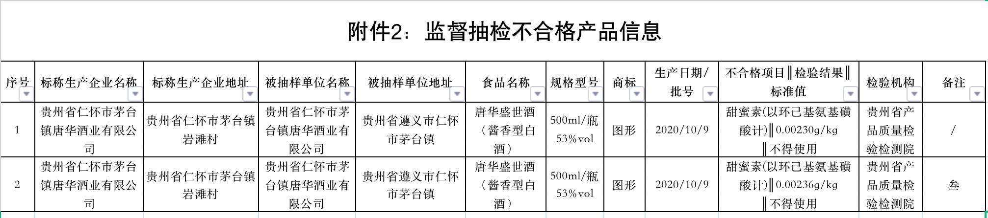 茅台镇唐华酒业再有2批次产品被检测出甜蜜素