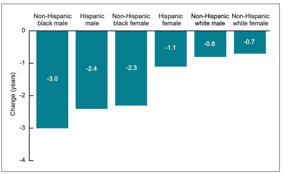 疫情美国人口减少了吗_美国疫情