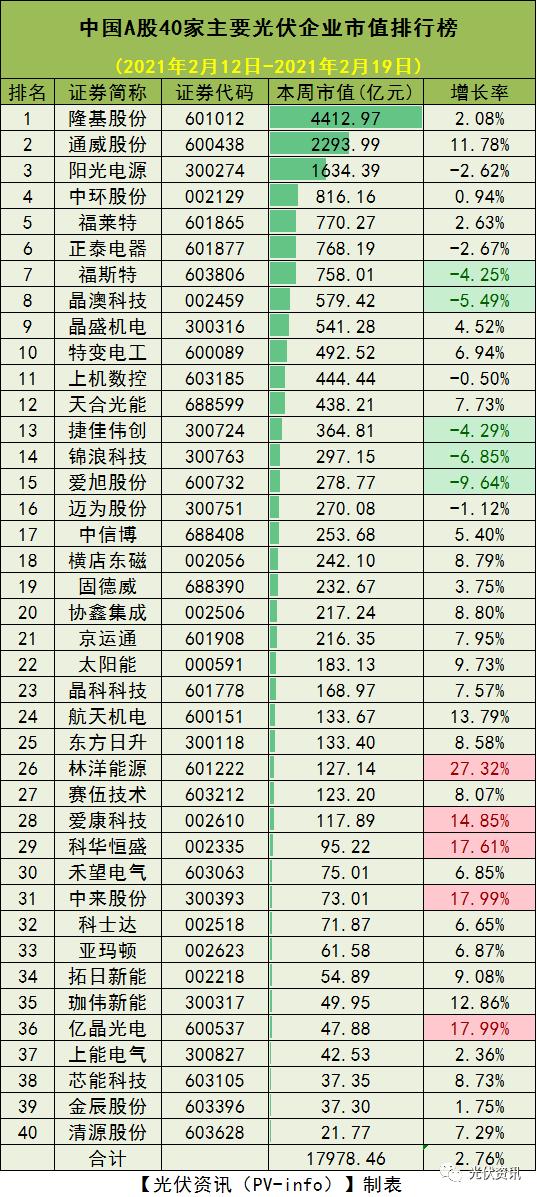 上涨2.76%!2月19日光伏企业市值排行榜