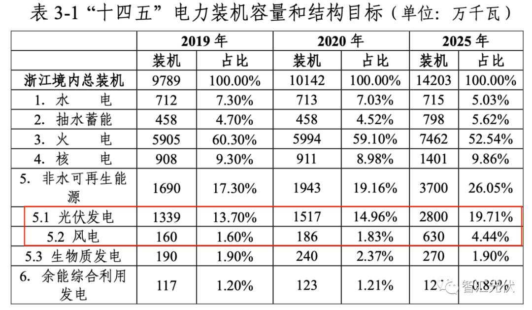 11省光伏产业发展规划综述