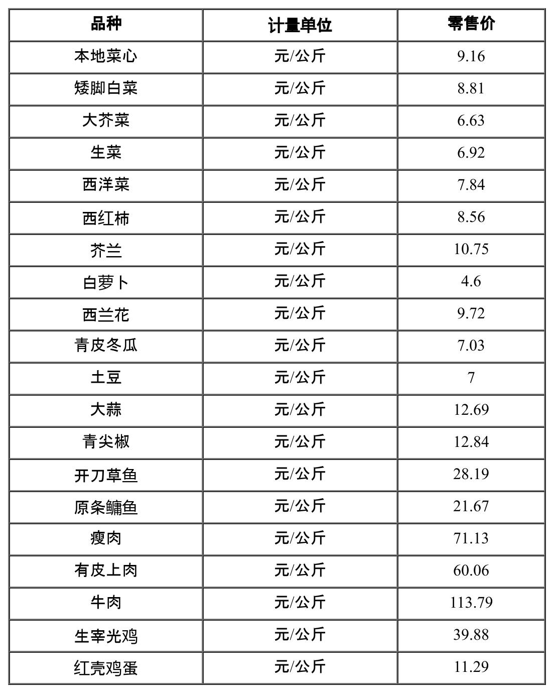 02月20日广州市菜篮子平均零售价公布