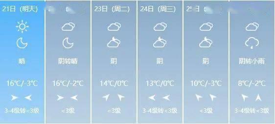 20~24℃!山西开启升温模式!这个周末的天气是…  第8张
