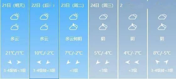 20~24℃!山西开启升温模式!这个周末的天气是…  第6张