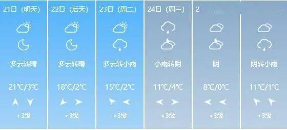 20~24℃!山西开启升温模式!这个周末的天气是…  第11张