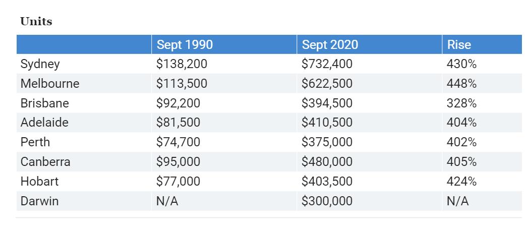 刚刚,澳币汇率破5.1!维州正式开打疫苗!墨尔本房价上涨势不可挡:house涨幅518%!公寓领跑全澳