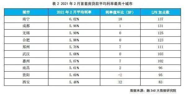 南宁春节成交169套,房贷利率又重回第一,还买不买房?