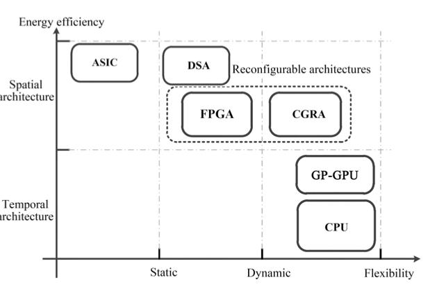 软件吞噬硬件的AI时代,芯片跟不上算法进化可咋办?