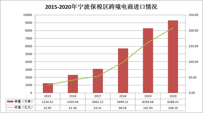 宁波保税区2020年GDP_GDP年增20 滩涂上崛起的宁波保税区25岁了