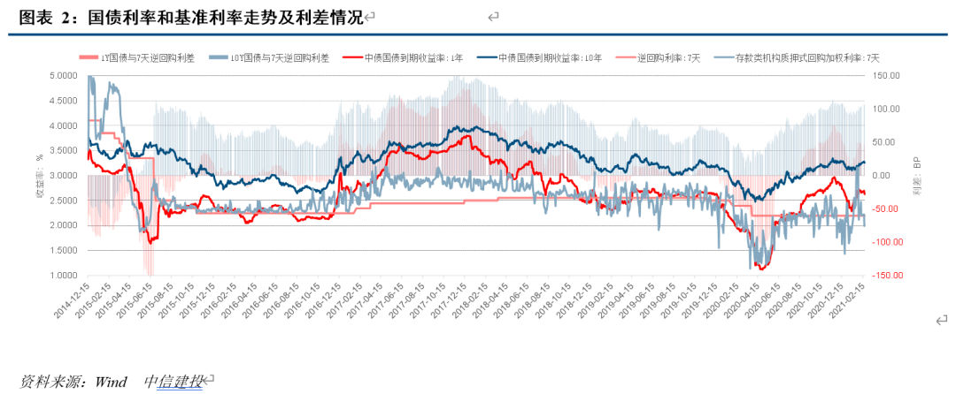 【中信建投 固收】2021年2月LPR报价简评:报价保持不变,隐现交易价值