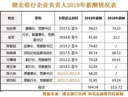 湖北银行披露2019年高管薪酬 董事长较上年涨薪27%