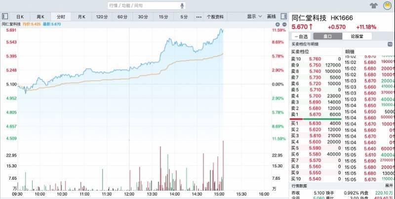 同仁堂集团总经理被审查后,公司股价大涨,回应称业务无影响