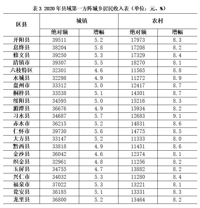 贵州2020年88个县GDP增速_2020年贵州88县GDP及增速出炉(3)