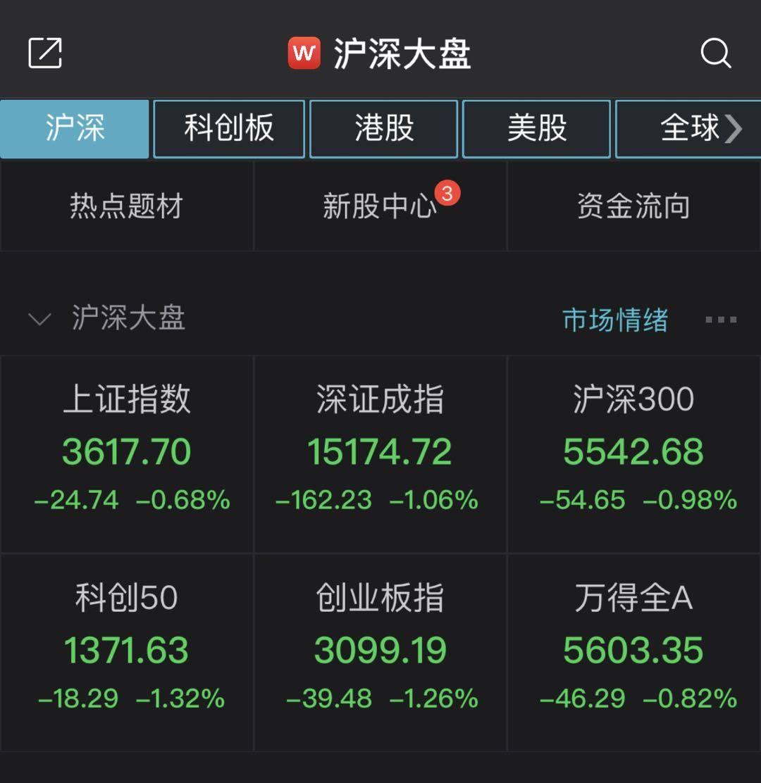 A股低开沪指跌0.68% 稀土、煤炭等板块低迷