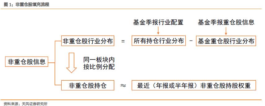 【量化快评】基金调仓了吗?