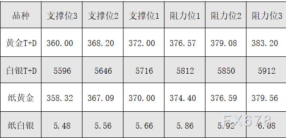 白银t d一手多少钱 [2月25日黄金T+D、白银T+D、纸黄金、纸白银阻力支撑位]