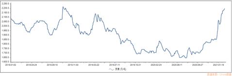 【行业观察|尿素价格逼近3年来高点 后续或将回落】
