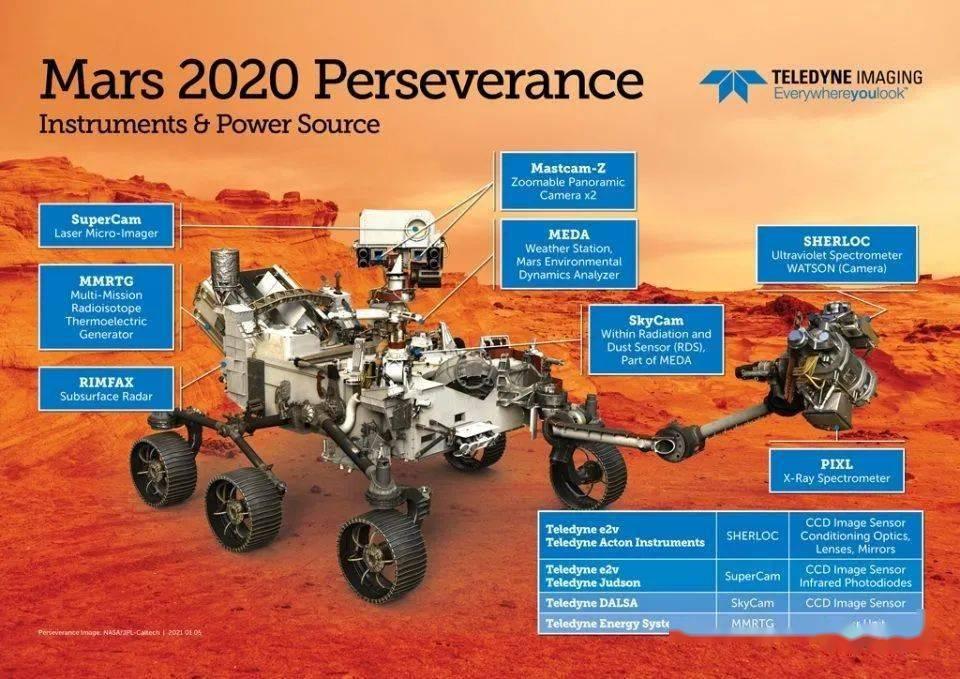 """""""毅力号""""火星探测器搭载Teledyne多款高性能图像传感器和供电系统"""