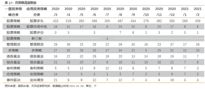 【2021年2月私募基金月报】年初至今多只私募基金收益达30%以上