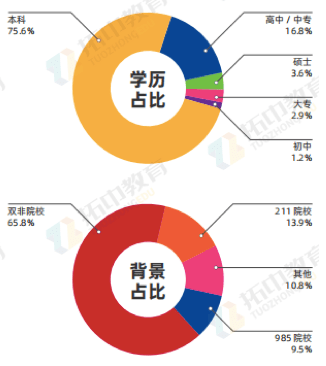 拓中教育发布《2021日本留学白皮书》: 受疫情影响10%学生终止留学计划