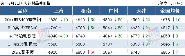 沙钢线程涨150,黑期货全线下跌。钢材价格能怎么走?