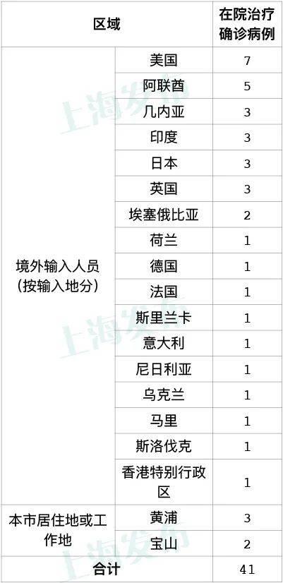 上海昨日新增1例境外输入病例,已追踪同航班密接者19人