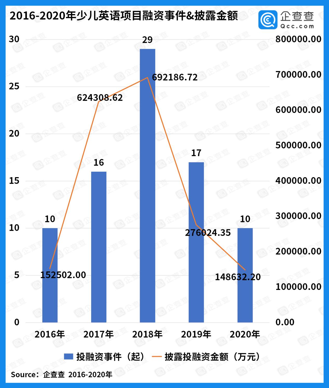 儿童英语迎风嘴!在过去的五年里,中国儿童英语的资助金额已达189亿元