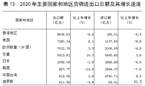 广东开平市2020gdp_广东省2020年国民经济和社会发展统计公报