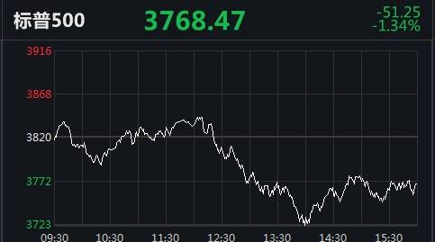 纳斯达克年线转低!大多数热门股票下跌:有趣的头条下跌了25.9%