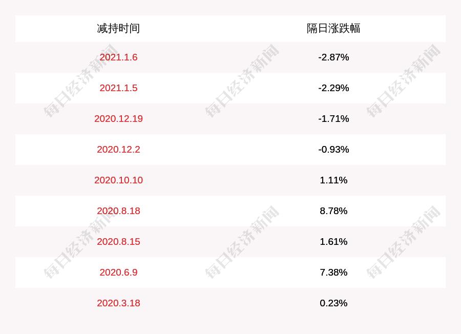 很想你:持股5%以上的股东杭州洪灏减持了约516万股,减持比例达到1%