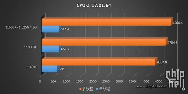 14nm最后的绽放!Intel 11代i5-11600KF/11400F测试偷跑的照片 - 11