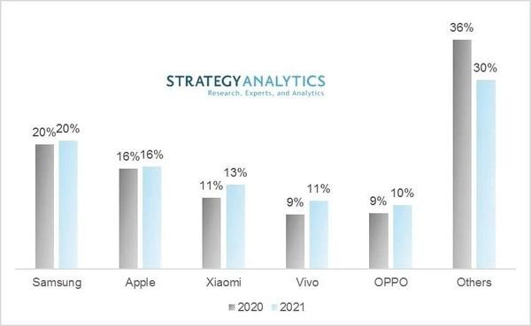 机构预测:2021年小米将成全球第三大手机厂商
