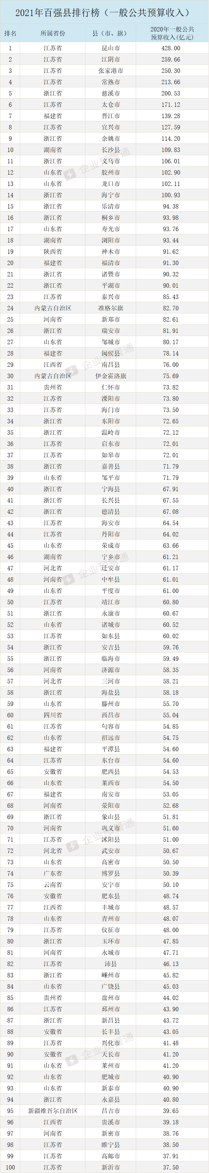 2021河南各县gdp排名_2021上半年各省GDP排行,湖北同比增速全国第一!