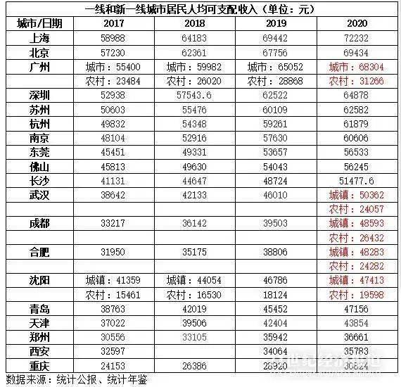 广州人均可支配收入_人均可支配收入