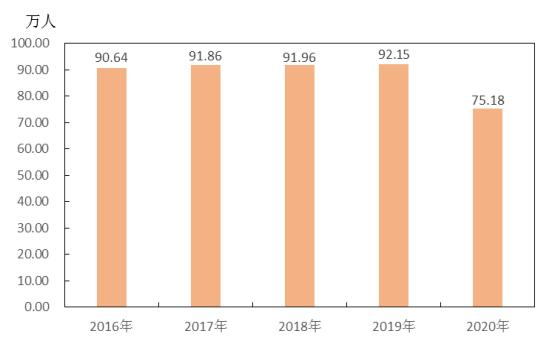 2020湖北天门GDP_湖北城市经济排行榜出炉 猜猜谁发展最快
