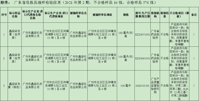 @广东街坊,这几批次染发产品抽检不合格