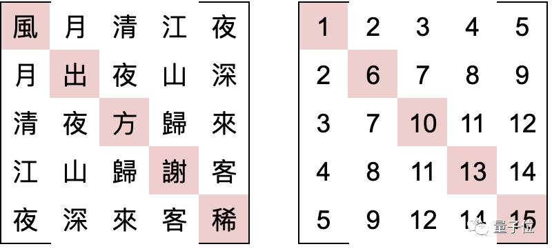 妙哉!用文言文编程 竟从28万行唐诗中找出了对称矩阵的照片 - 5