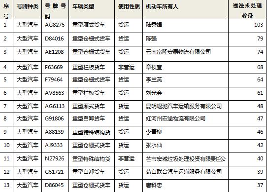 上个月,全省共查处网约车交通违法4900起!
