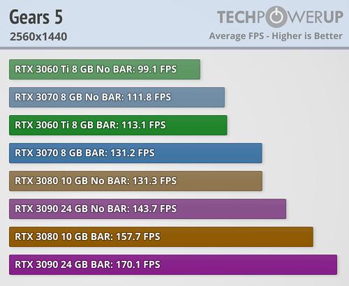 NVIDIA Resizable BAR 22款游戏加速实测:最高达20%  第10张