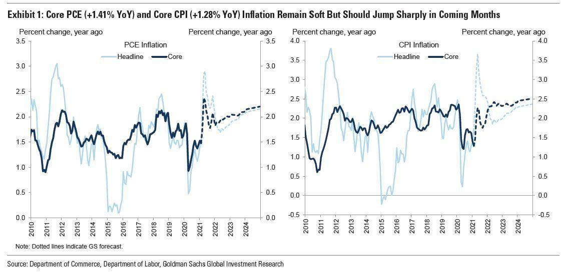 """""""商品旗手""""高盛:别太担心高通胀,美国CPI未来五年超过3%的概率没那么高"""