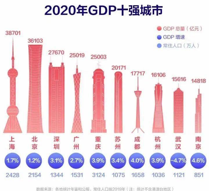 台州gdp排名2020_2016-2020年台州市地区生产总值、产业结构及人均GDP统计