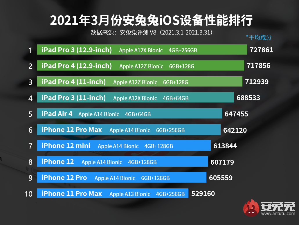 2021年3月iOS设备性能天梯榜:70W分以上仅有三款