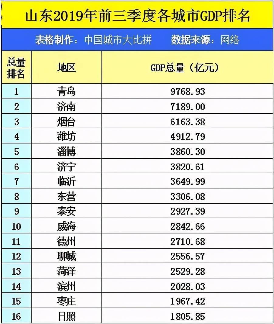 2020汕头市gdp全国排名_岭东鮀汕头市的2020上半年GDP出炉,在国内排名第几